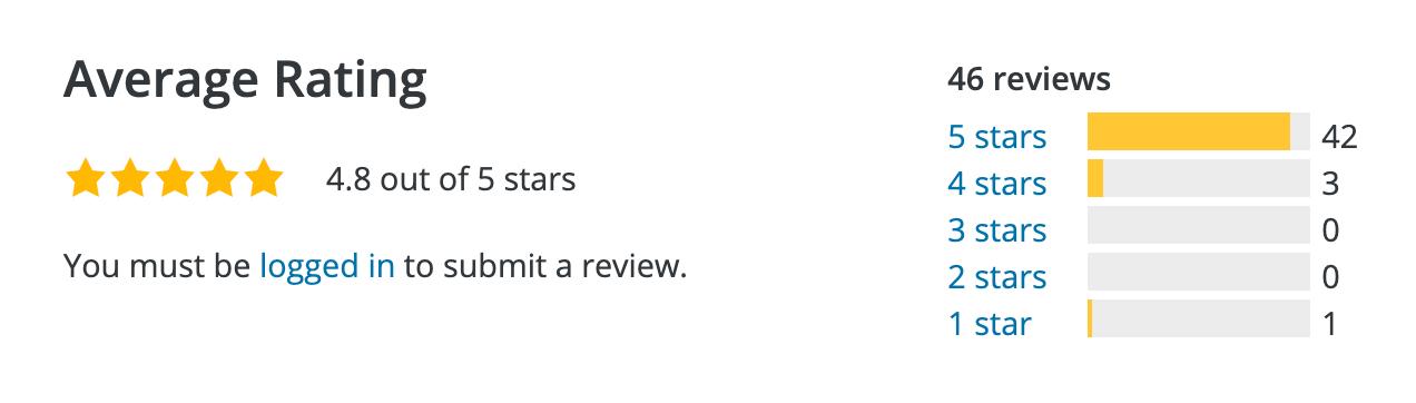 Church Content WordPress Plugin Ratings